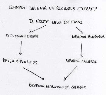 comment devenir un blogueur celebre